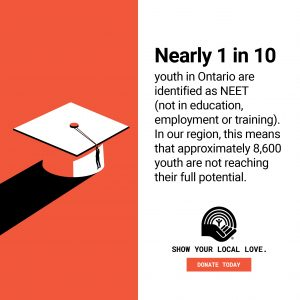 Nearly 1 in 10 people in Ontario are identified as NEET. In our region, this means that approximate 8,600 youth are not reaching their full potential.