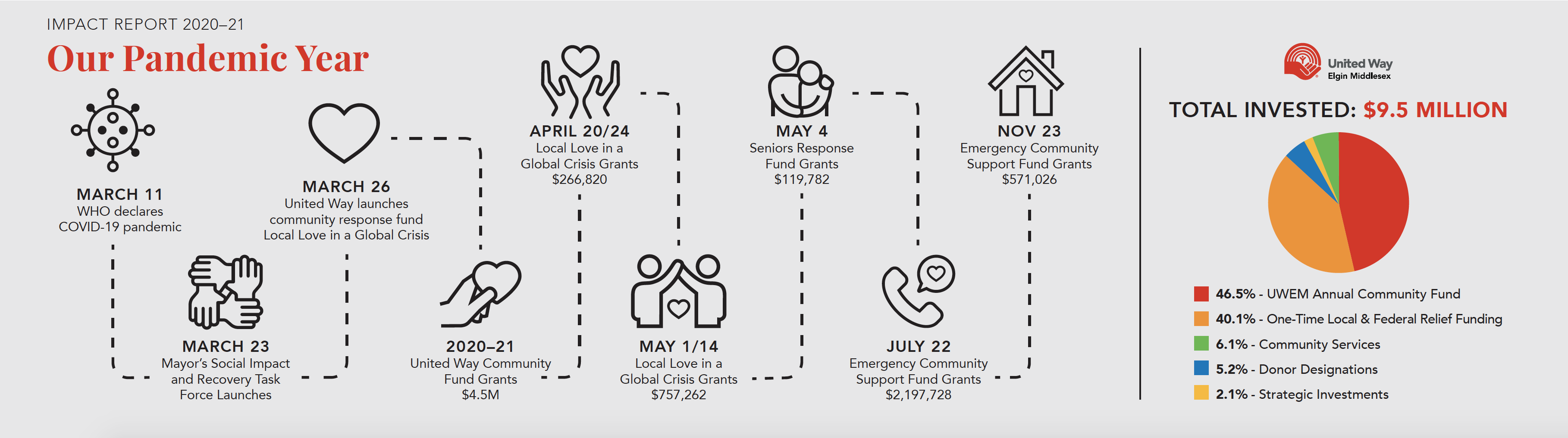 2020-21 Impact Report timeline - Our Pandemic Year