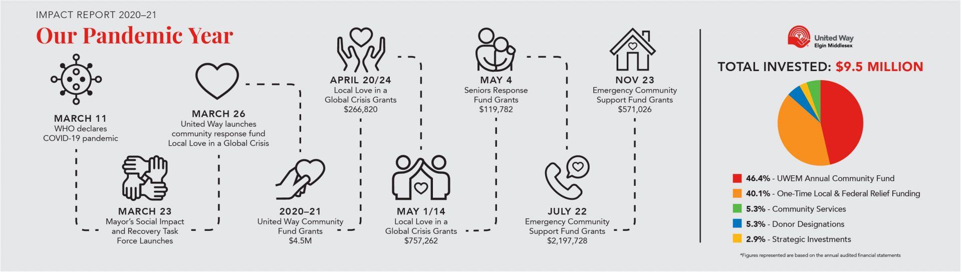 2021 Impact report timeline